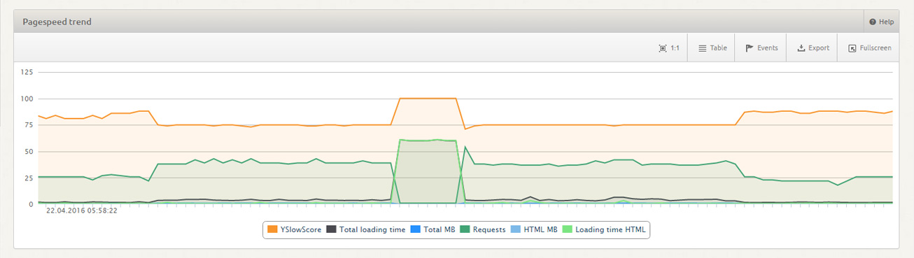 Pagespeed Monitoring: Graphs