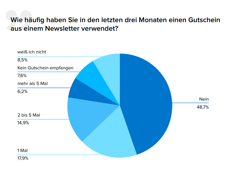 Pie Chart of voucher consumption in newsletters by Newsletter2Go